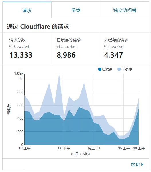 图片[1]-Cloudflare 页面缓存(Page Rules)优化WordPress全站缓存配置规则-G-Suite