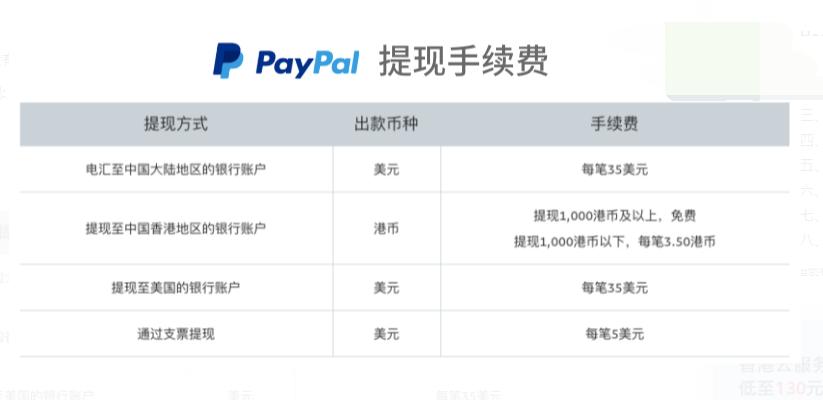 图片[3]-PayPal提现:2021年PayPal转账万里汇香港账户提现国内银行-G-Suite