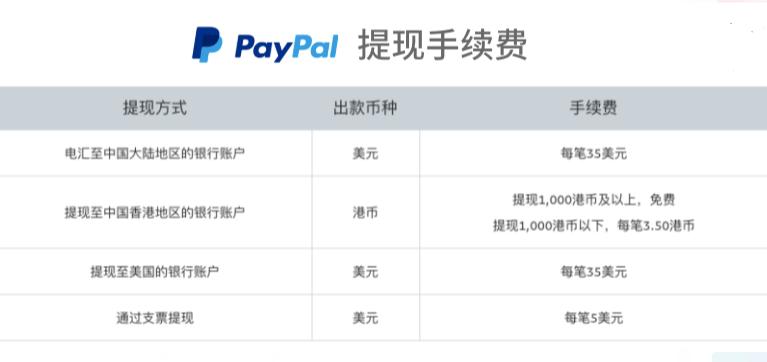 图片[1]-PayPal提现:2021年PayPal转账万里汇香港账户提现国内银行-G-Suite